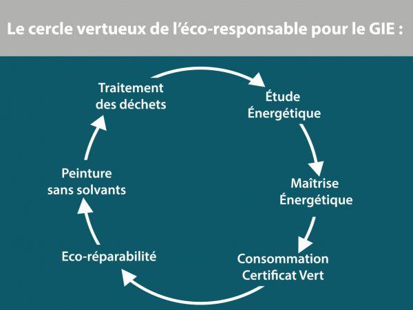 cercle charte eco GIE